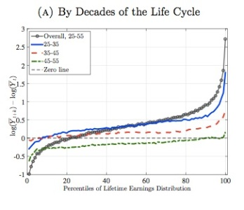 2015-02-18-EarningsbyLifeCycle