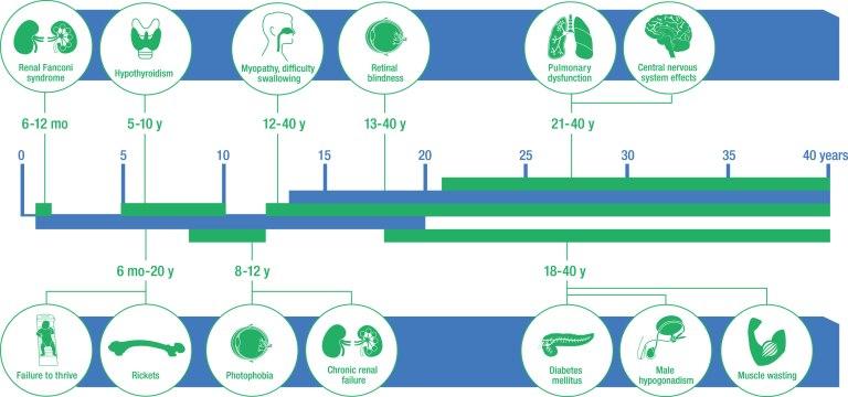 Disease_chart_big1