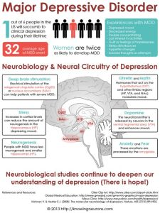 synergy-research-centers-major-depressive-disorder-infographic